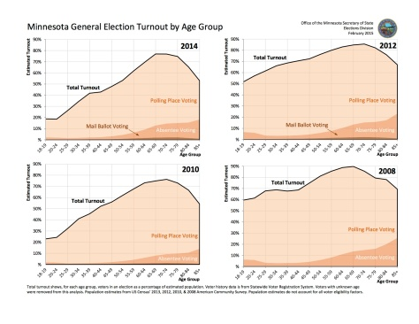 minnesota-general-election-estimated-turnout-by-age-group-2008-2014